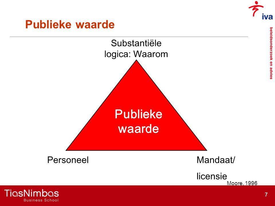 7 Publieke waarde Mandaat/ licensie Substantiële logica: Waarom Personeel Moore, 1996 Publieke waarde