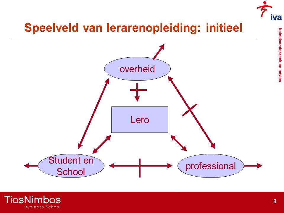 8 overheid Lero professional Student en School Speelveld van lerarenopleiding: initieel