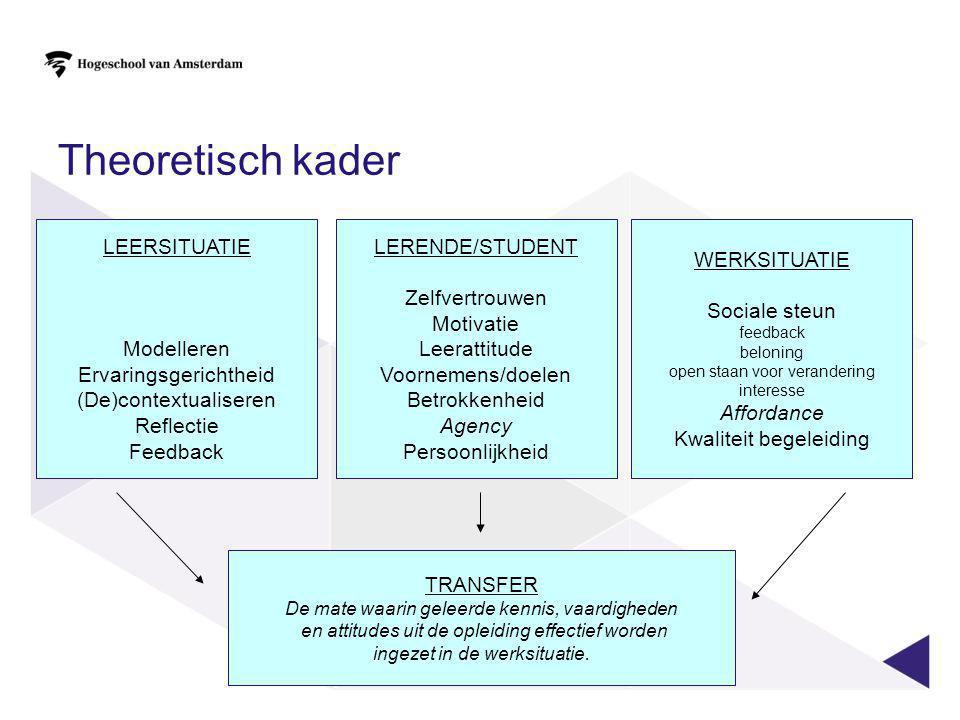 Theoretisch kader LEERSITUATIE Modelleren Ervaringsgerichtheid (De)contextualiseren Reflectie Feedback WERKSITUATIE Sociale steun feedback beloning op
