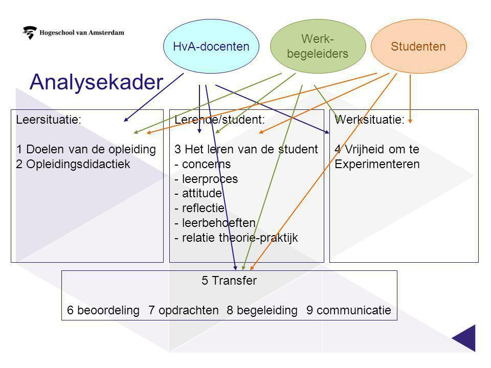 Analysekader Leersituatie: 1 Doelen van de opleiding 2 Opleidingsdidactiek Lerende/student: 3 Het leren van de student - concerns - leerproces - attit