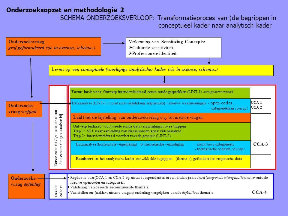 Onderzoeksopzet en methodologie 2 SCHEMA ONDERZOEKSVERLOOP: Transformatieproces van (de begrippen in conceptueel kader naar analytisch kader Onderzoek