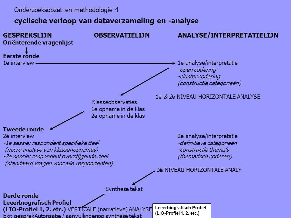 GESPREKSLIJN OBSERVATIELIJN ANALYSE/INTERPRETATIELIJN Oriënterende vragenlijst Eerste ronde 1e interview1e analyse/interpretatie -open codering -clust