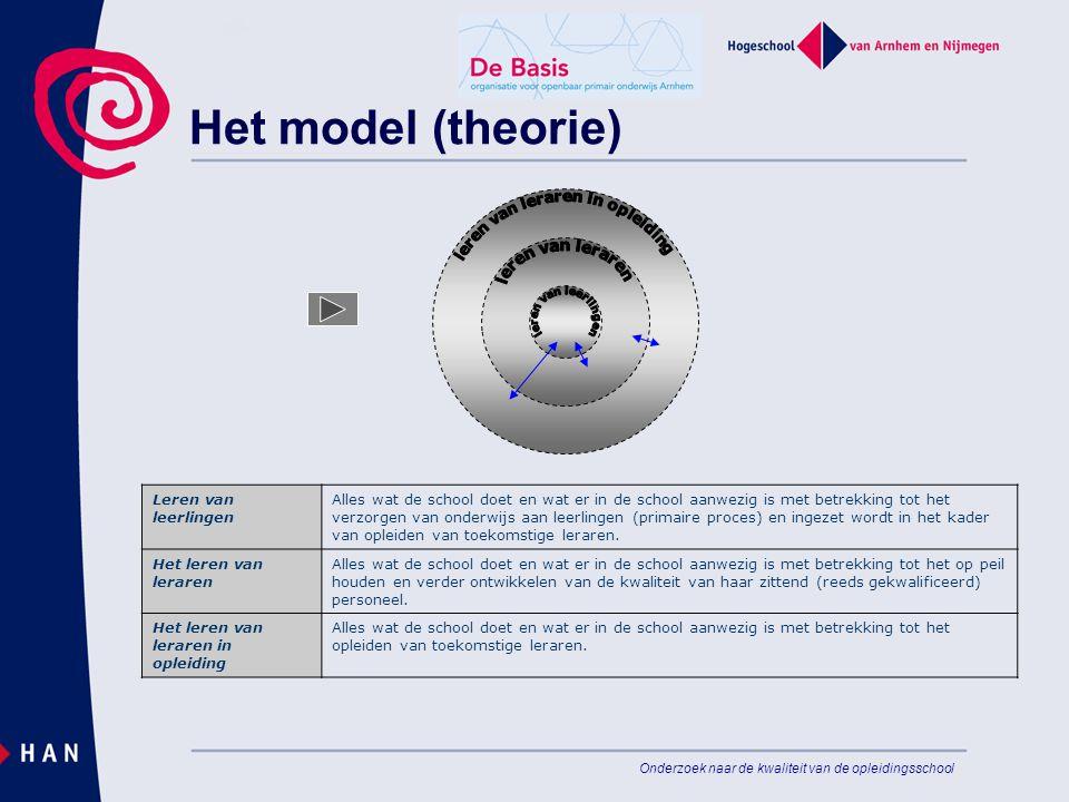 Onderzoek naar de kwaliteit van de opleidingsschool Het model (theorie) Leren van leerlingen Alles wat de school doet en wat er in de school aanwezig