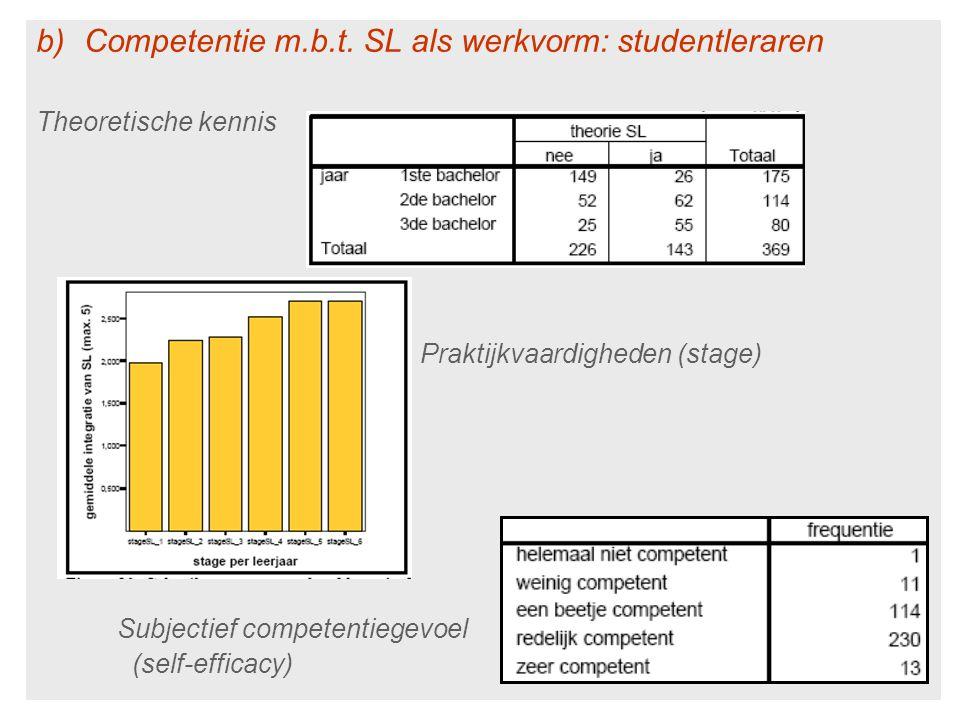 b)Competentie m.b.t. SL als werkvorm: studentleraren Theoretische kennis Praktijkvaardigheden (stage) Subjectief competentiegevoel (self-efficacy)