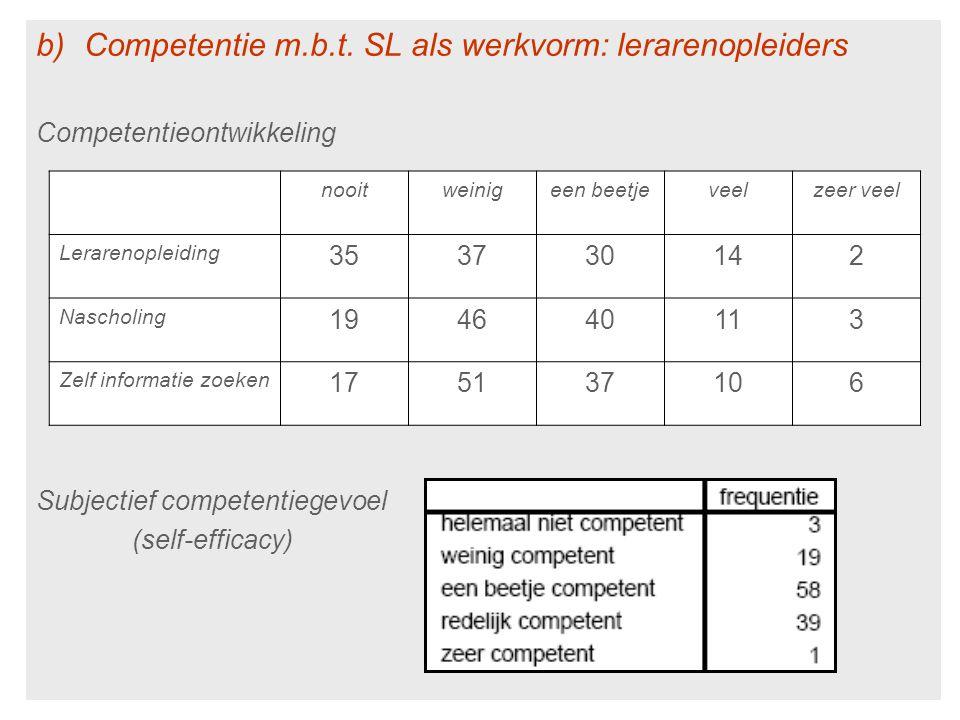 b)Competentie m.b.t. SL als werkvorm: lerarenopleiders Competentieontwikkeling Subjectief competentiegevoel (self-efficacy) nooitweinigeen beetjeveelz