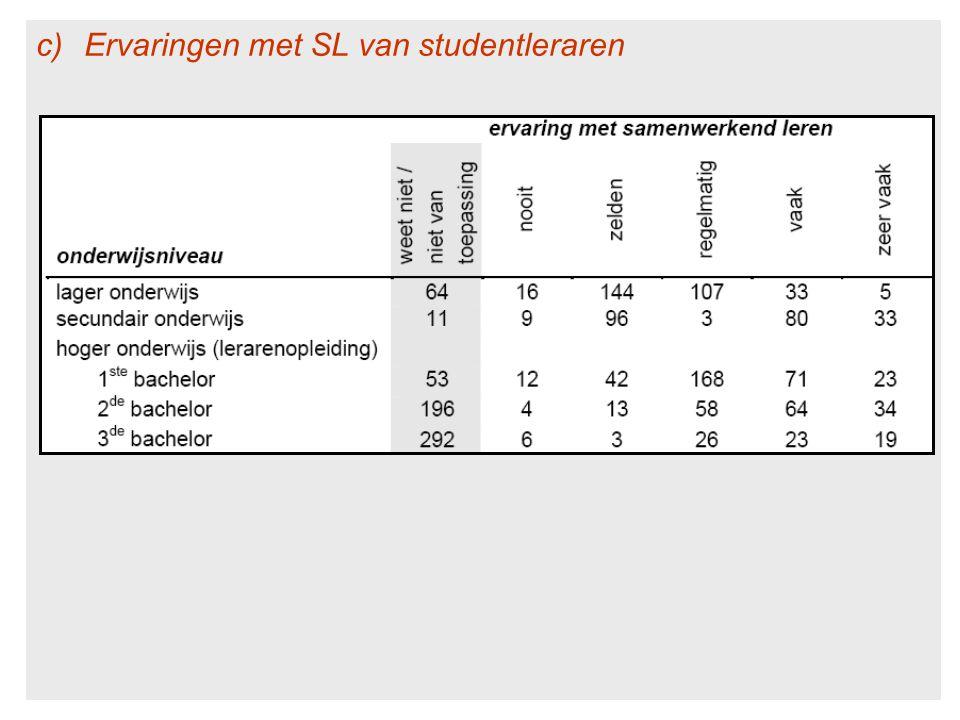 c)Ervaringen met SL van studentleraren