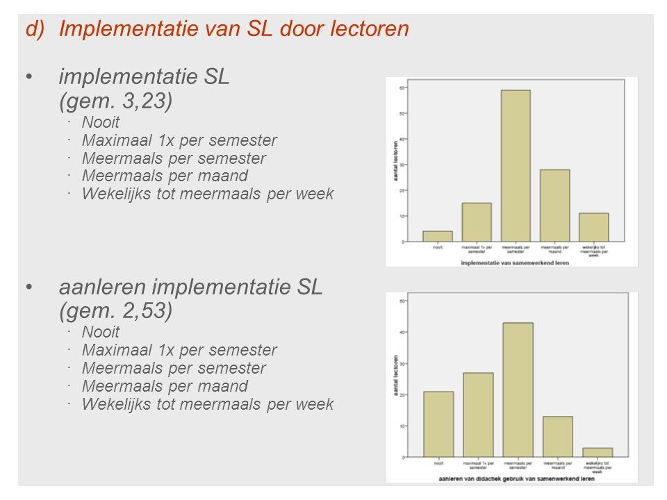 d)Implementatie van SL door lectoren implementatie SL (gem. 3,23) ‧ Nooit ‧ Maximaal 1x per semester ‧ Meermaals per semester ‧ Meermaals per maand ‧