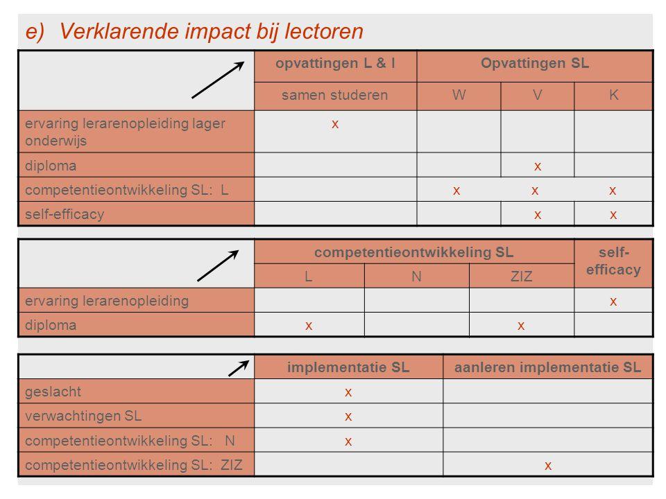 e)Verklarende impact bij lectoren opvattingen L & IOpvattingen SL samen studerenWVK ervaring lerarenopleiding lager onderwijs x diplomax competentieontwikkeling SL: Lx x x self-efficacyxx competentieontwikkeling SLself- efficacy LNZIZ ervaring lerarenopleidingx diplomaxx implementatie SLaanleren implementatie SL geslachtx verwachtingen SLx competentieontwikkeling SL: Nx competentieontwikkeling SL: ZIZx