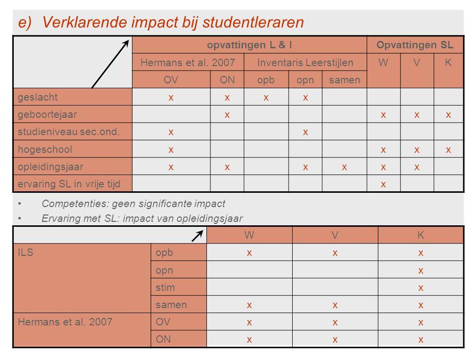 e)Verklarende impact bij studentleraren Competenties: geen significante impact Ervaring met SL: impact van opleidingsjaar opvattingen L & IOpvattingen SL Hermans et al.