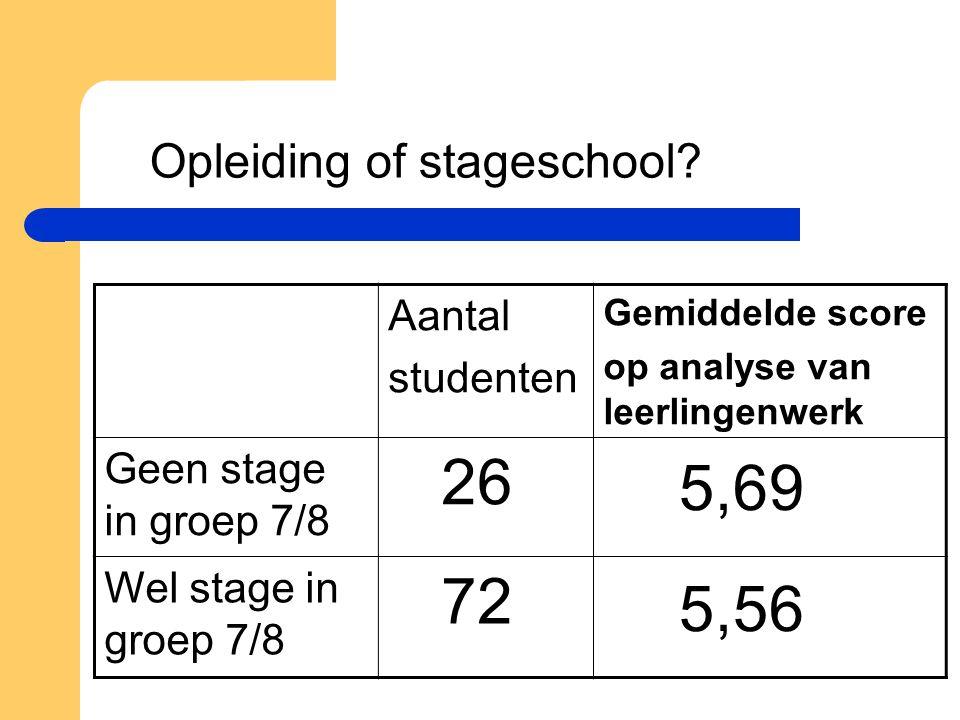 Opleiding of stageschool? Aantal studenten Gemiddelde score op analyse van leerlingenwerk Geen stage in groep 7/8 26 Wel stage in groep 7/8 72 5,69 5,