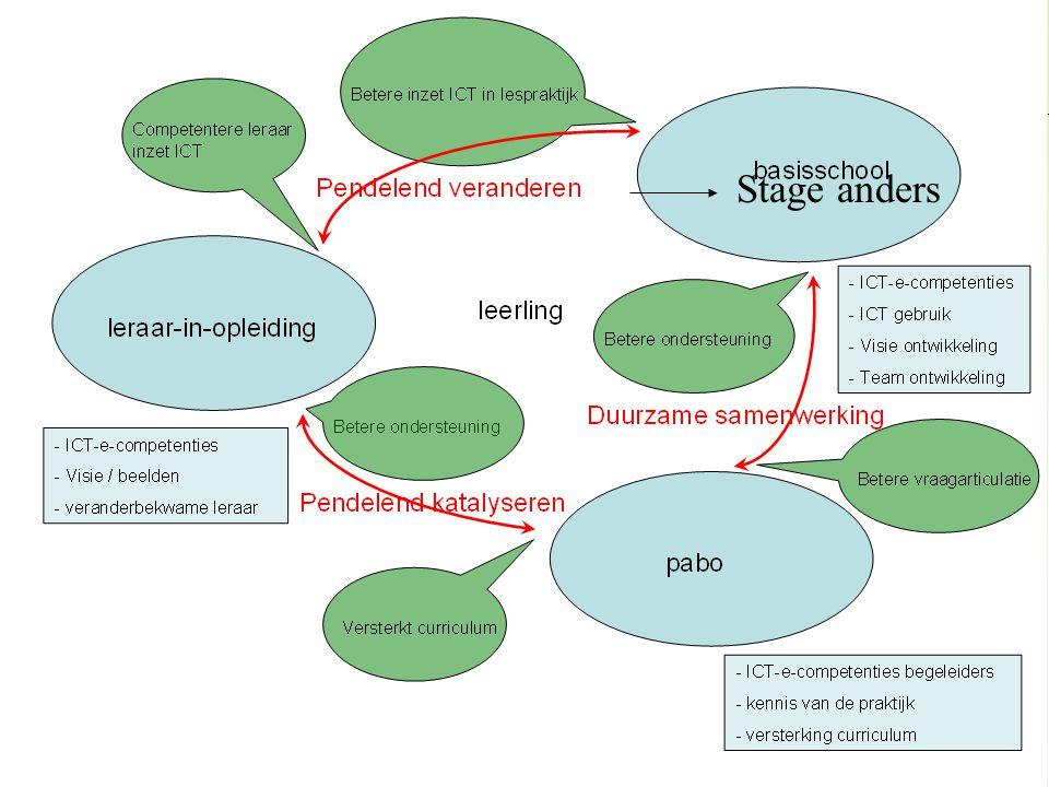 Begeleidingsmodel Cms. Kok; 'koersen op meesterschap' –Opleiding te ver van de praktijk –Niveau; veel maar niet moeilijk Stage anders