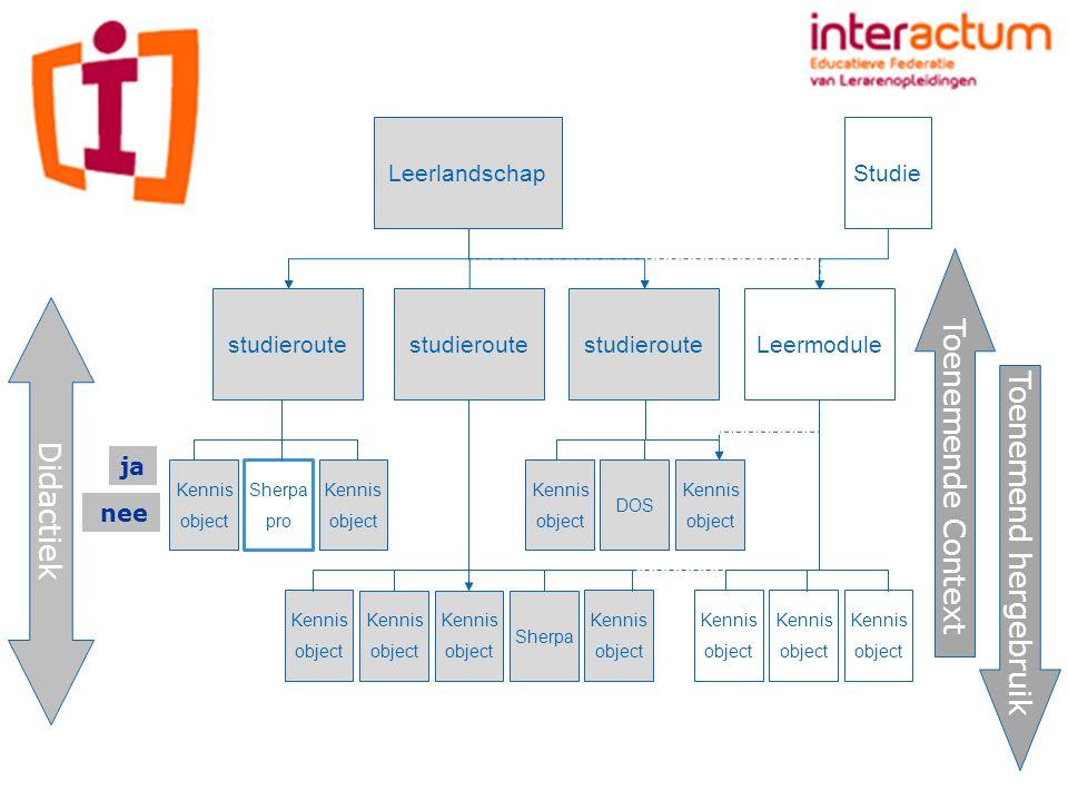 Doel:Uitwisselen Ontwikkelen in samenwerking Hergebruiken Kwaliteitsbewaking Vorm:CMS (content management system) Gebruik van metadata marktplaats kennisobjecten