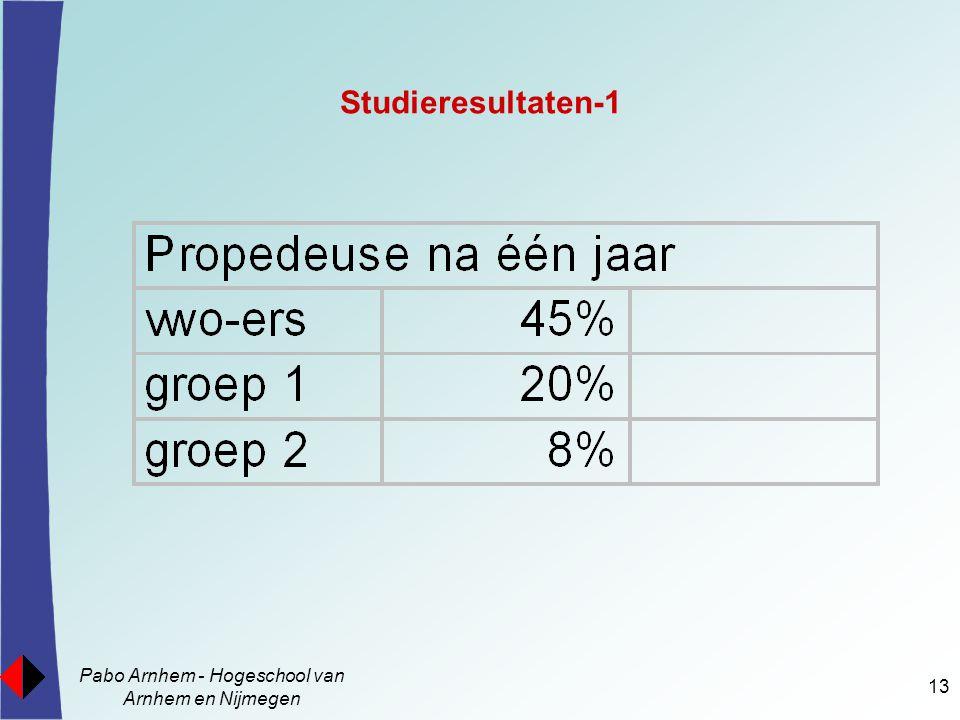 Pabo Arnhem - Hogeschool van Arnhem en Nijmegen 13 Studieresultaten-1