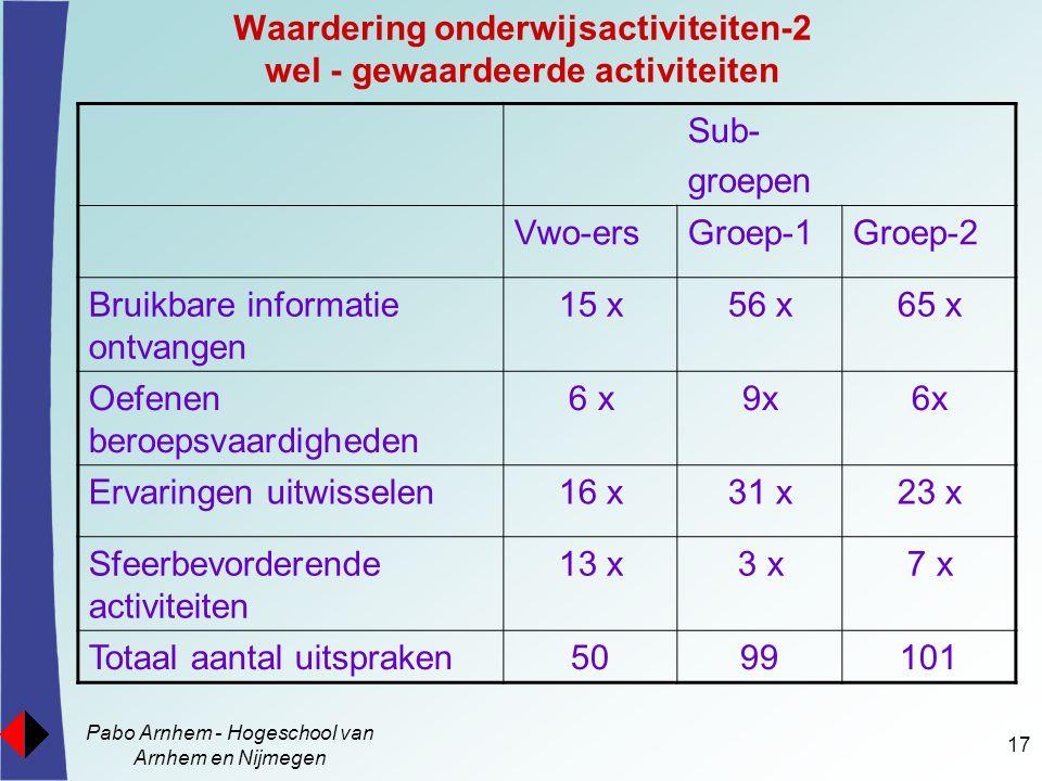 Pabo Arnhem - Hogeschool van Arnhem en Nijmegen 17 Waardering onderwijsactiviteiten-2 wel - gewaardeerde activiteiten Sub- groepen Vwo-ersGroep-1Groep