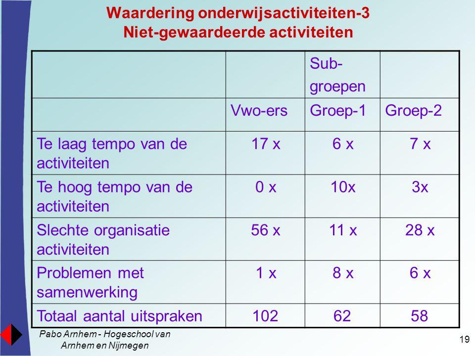 Pabo Arnhem - Hogeschool van Arnhem en Nijmegen 19 Waardering onderwijsactiviteiten-3 Niet-gewaardeerde activiteiten Sub- groepen Vwo-ersGroep-1Groep-