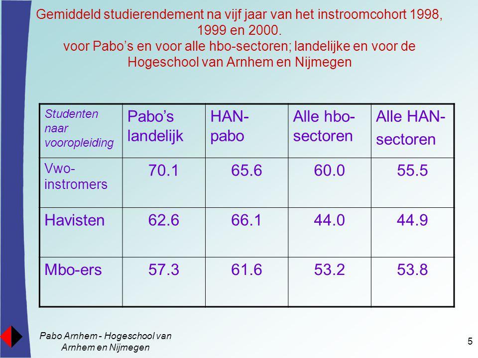 Pabo Arnhem - Hogeschool van Arnhem en Nijmegen 5 Gemiddeld studierendement na vijf jaar van het instroomcohort 1998, 1999 en 2000. voor Pabo's en voo