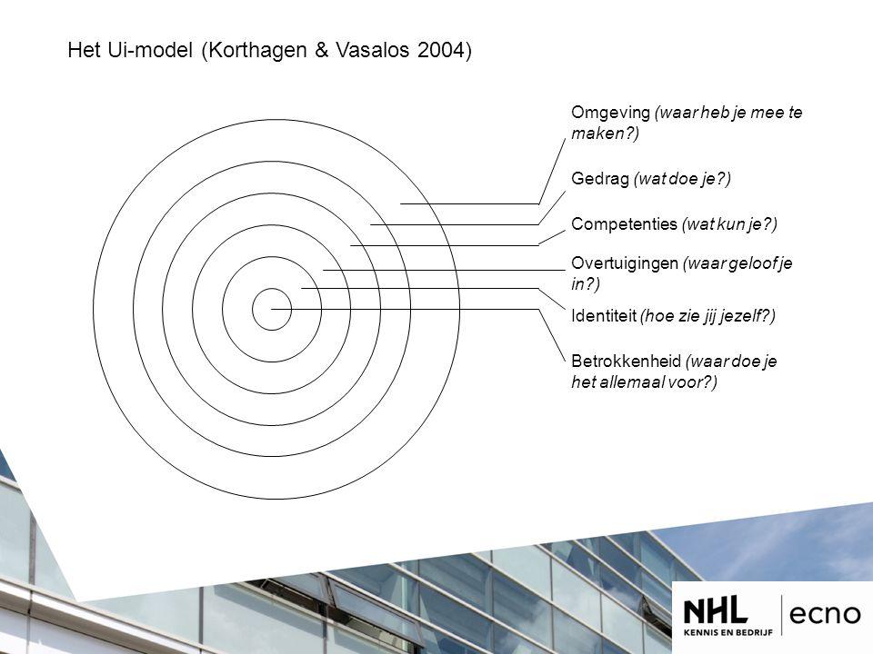 Het Ui-model (Korthagen & Vasalos 2004) Omgeving (waar heb je mee te maken?) Gedrag (wat doe je?) Betrokkenheid (waar doe je het allemaal voor?) Competenties (wat kun je?) Overtuigingen (waar geloof je in?) Identiteit (hoe zie jij jezelf?)