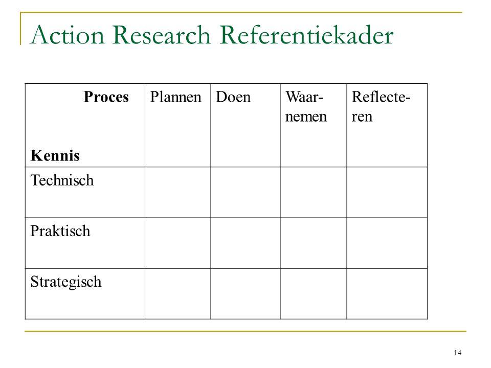 14 Action Research Referentiekader Proces Kennis PlannenDoenWaar- nemen Reflecte- ren Technisch Praktisch Strategisch