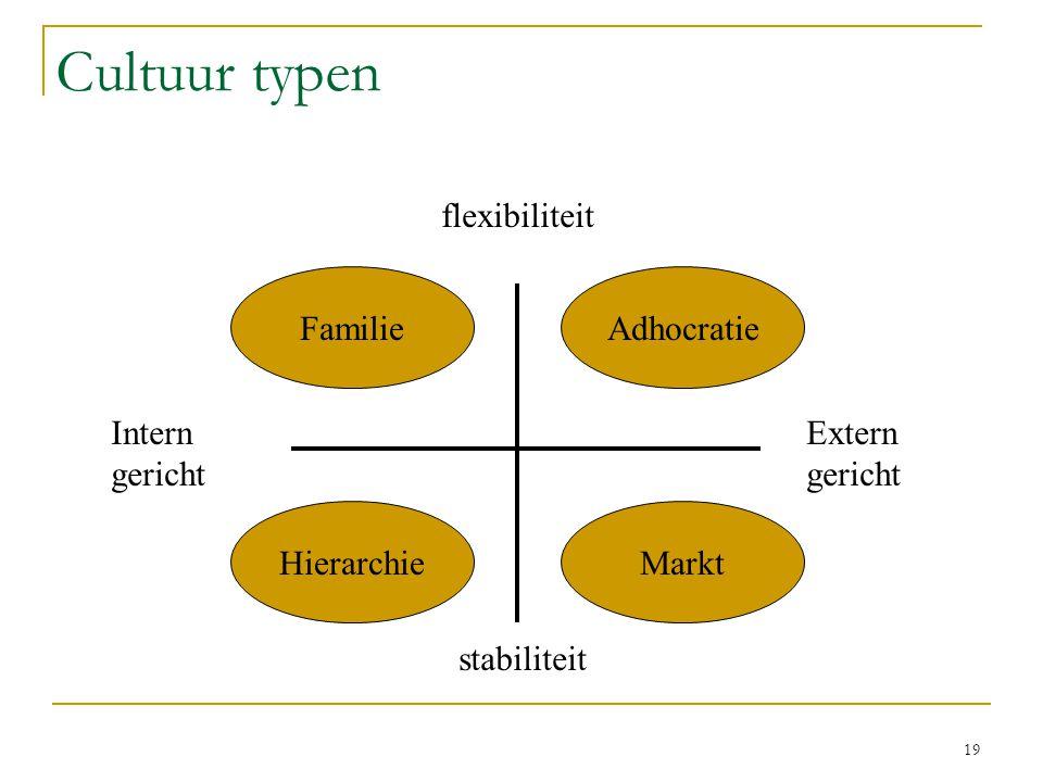 19 Cultuur typen flexibiliteit stabiliteit Intern gericht Extern gericht FamilieAdhocratie HierarchieMarkt
