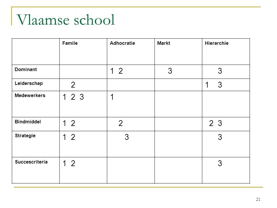 21 Vlaamse school FamileAdhocratieMarktHierarchie Dominant 1 2 3 3 Leiderschap 21 3 Medewerkers 1 2 31 Bindmiddel 1 2 2 2 3 Strategie 1 2 3 3 Succescr