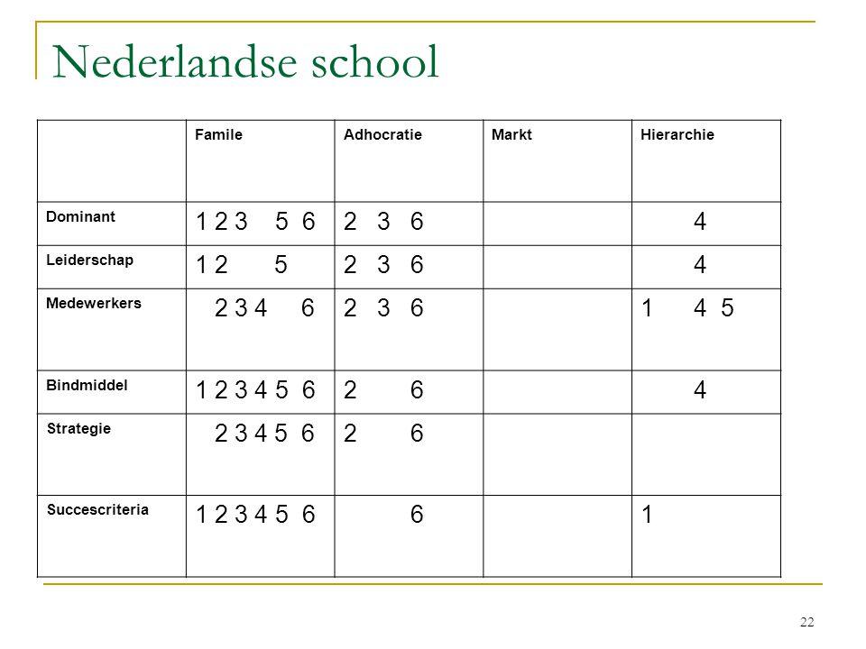 22 Nederlandse school FamileAdhocratieMarktHierarchie Dominant 1 2 3 5 62 3 6 4 Leiderschap 1 2 52 3 6 4 Medewerkers 2 3 4 62 3 61 4 5 Bindmiddel 1 2