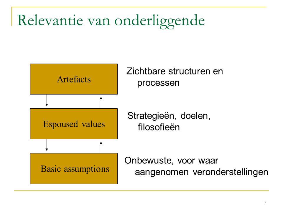 7 Relevantie van onderliggende Zichtbare structuren en processen Strategieën, doelen, filosofieën Onbewuste, voor waar aangenomen veronderstellingen A