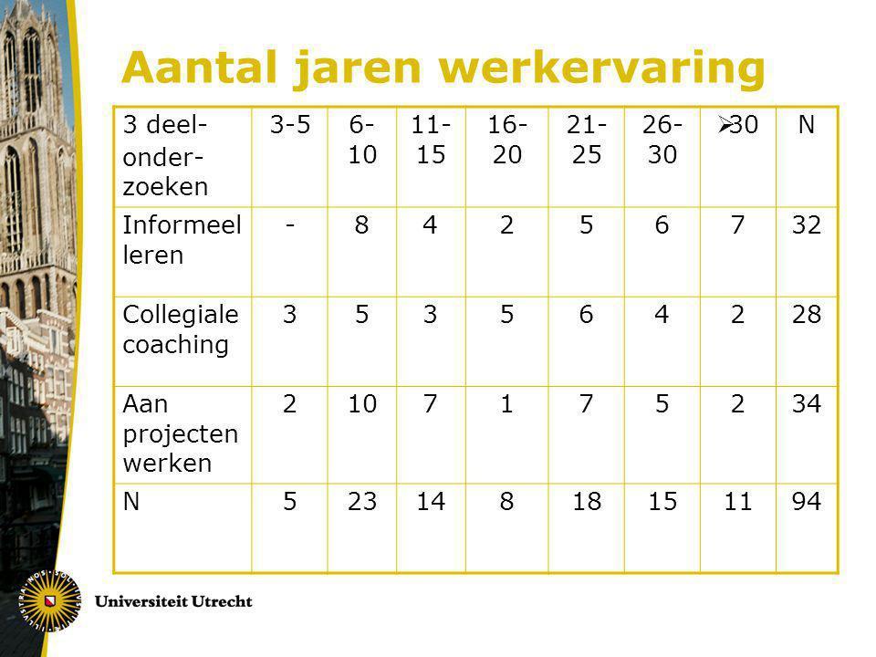 Aantal jaren werkervaring 3 deel- onder- zoeken 3-5 6- 10 11- 15 16- 20 21- 25 26- 30  30N Informeel leren -84256732 Collegiale coaching 353564228 Aa