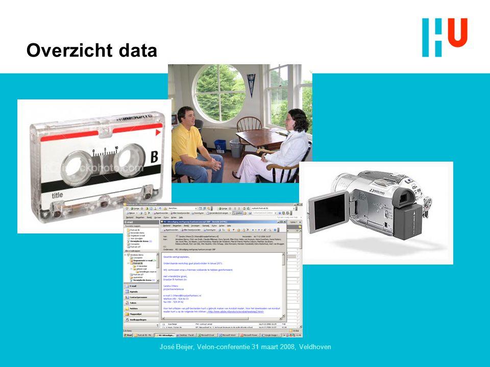 José Beijer, Velon-conferentie 31 maart 2008, Veldhoven Overzicht data