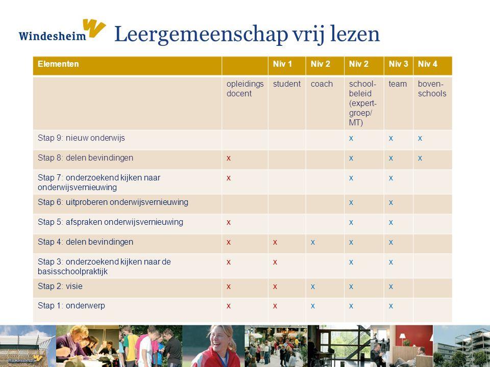 Leergemeenschap vrij lezen ElementenNiv 1Niv 2 Niv 3Niv 4 opleidings docent studentcoachschool- beleid (expert- groep/ MT) teamboven- schools Stap 9:
