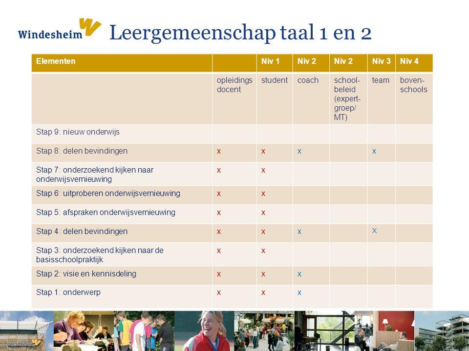 Leergemeenschap taal 1 en 2 ElementenNiv 1Niv 2 Niv 3Niv 4 opleidings docent studentcoachschool- beleid (expert- groep/ MT) teamboven- schools Stap 9:
