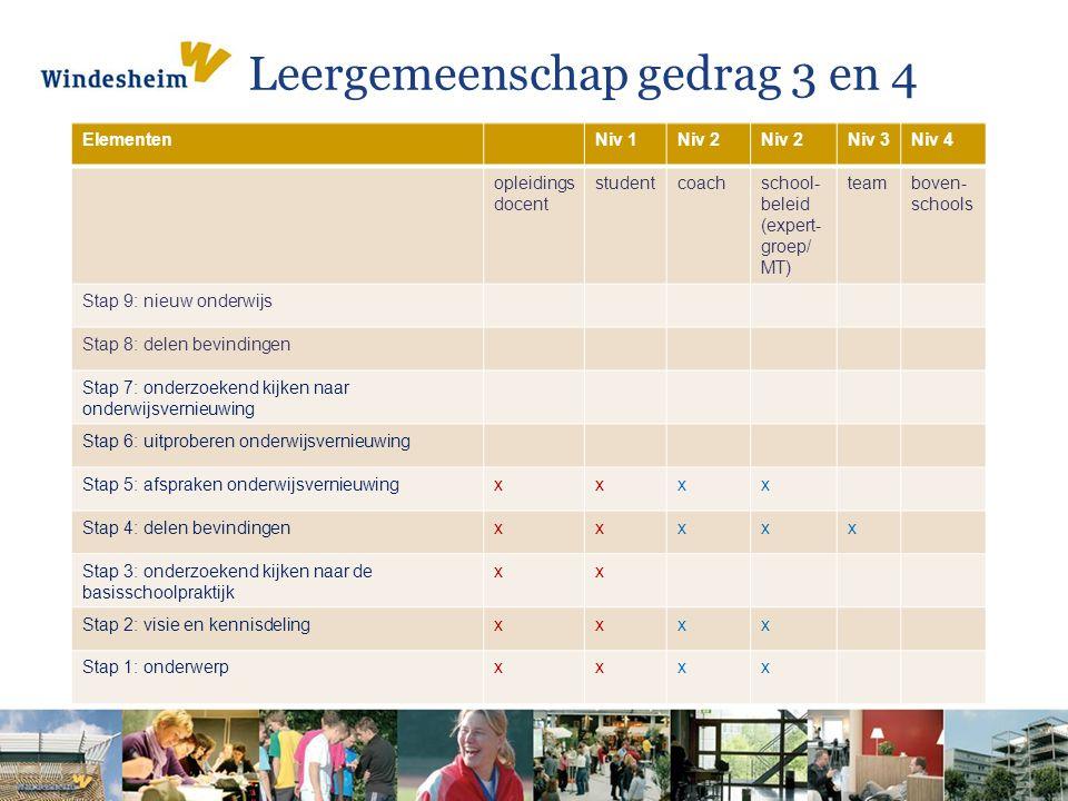Leergemeenschap gedrag 3 en 4 ElementenNiv 1Niv 2 Niv 3Niv 4 opleidings docent studentcoachschool- beleid (expert- groep/ MT) teamboven- schools Stap