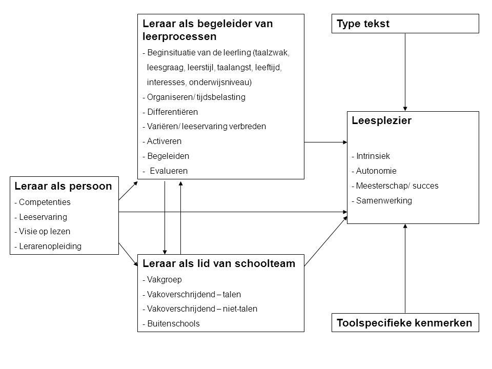 Leesplezier - Intrinsiek - Autonomie - Meesterschap/ succes - Samenwerking Toolspecifieke kenmerken Type tekstLeraar als begeleider van leerprocessen