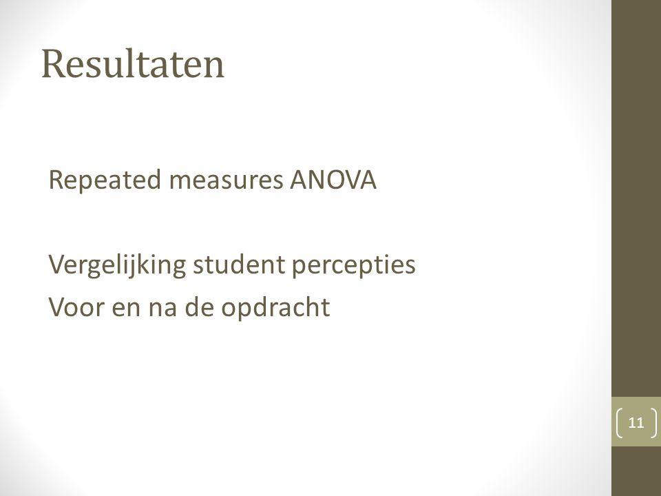 Resultaten Repeated measures ANOVA Vergelijking student percepties Voor en na de opdracht 11