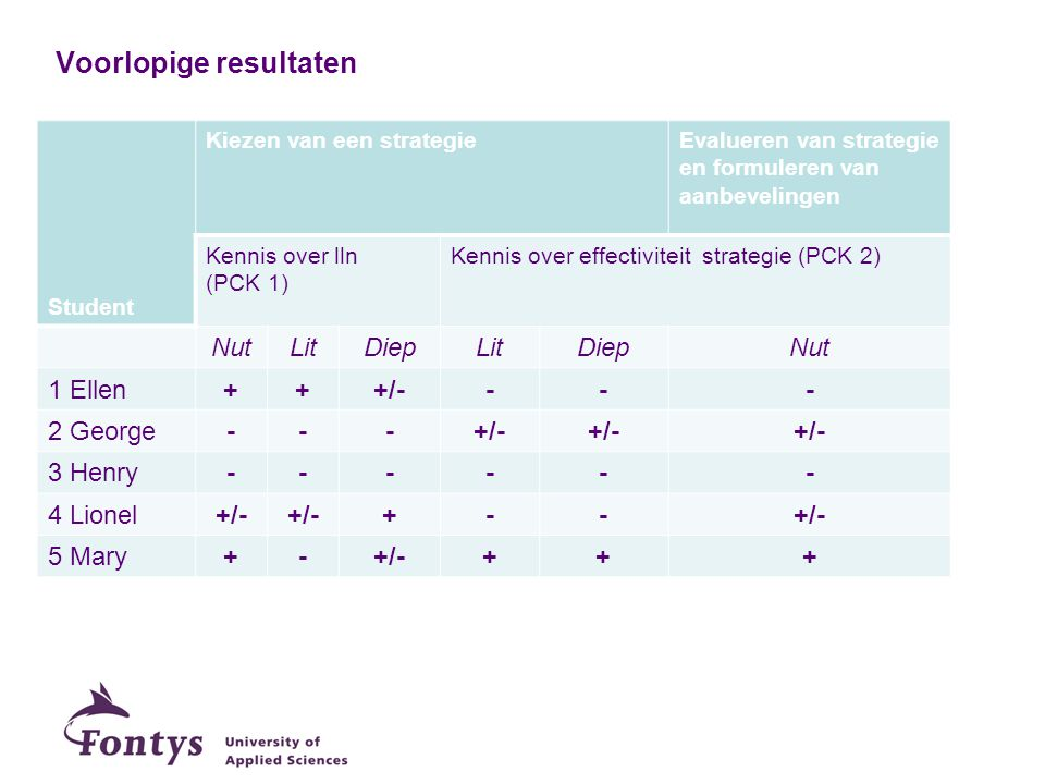Voorlopige resultaten Student Kiezen van een strategieEvalueren van strategie en formuleren van aanbevelingen Kennis over lln (PCK 1) Kennis over effectiviteit strategie (PCK 2) NutLitDiepLitDiepNut 1 Ellen+++/---- 2 George---+/- 3 Henry------ 4 Lionel+/- +-- 5 Mary+-+/-+++