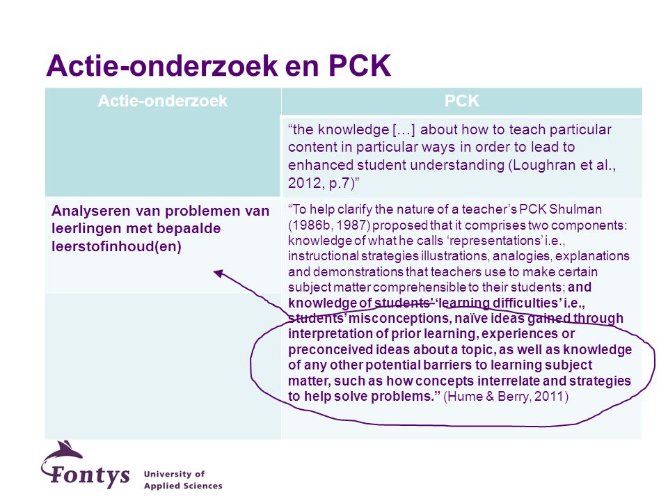Actie-onderzoek en PCK Actie-onderzoekPCK the knowledge […] about how to teach particular content in particular ways in order to lead to enhanced student understanding (Loughran et al., 2012, p.7) Analyseren van problemen van leerlingen met bepaalde leerstofinhoud(en) To help clarify the nature of a teacher's PCK Shulman (1986b, 1987) proposed that it comprises two components: knowledge of what he calls 'representations' i.e., instructional strategies illustrations, analogies, explanations and demonstrations that teachers use to make certain subject matter comprehensible to their students; and knowledge of students' 'learning difficulties' i.e., students' misconceptions, naïve ideas gained through interpretation of prior learning, experiences or preconceived ideas about a topic, as well as knowledge of any other potential barriers to learning subject matter, such as how concepts interrelate and strategies to help solve problems.