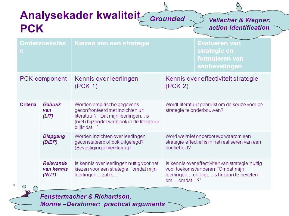 Analysekader kwaliteit PCK Onderzoeksfas e Kiezen van een strategieEvalueren van strategie en formuleren van aanbevelingen PCK componentKennis over le