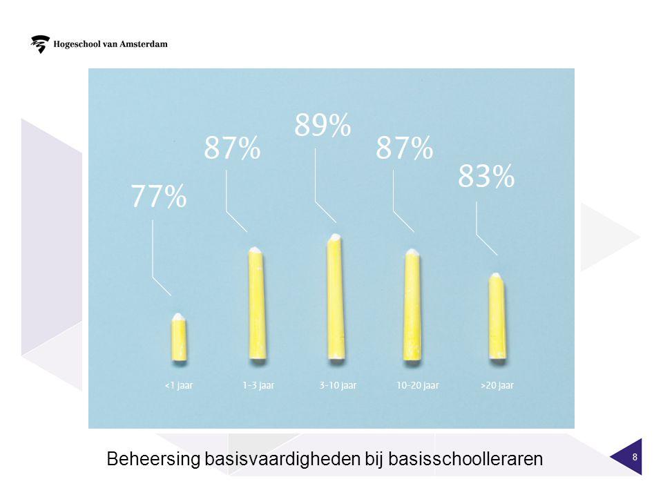 8 Beheersing basisvaardigheden bij basisschoolleraren