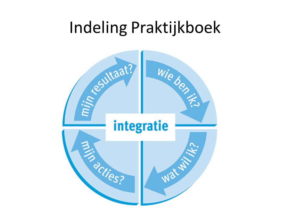 Persoonlijke en professionele ontwikkeling Kerndocument generieke kennisbasis leraar basisonderwijs Imagination is more important than knowledge Albert Einstein