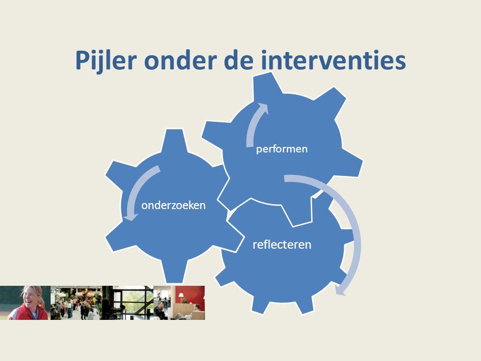 Pijler onder de interventies reflecteren onderzoeken performen
