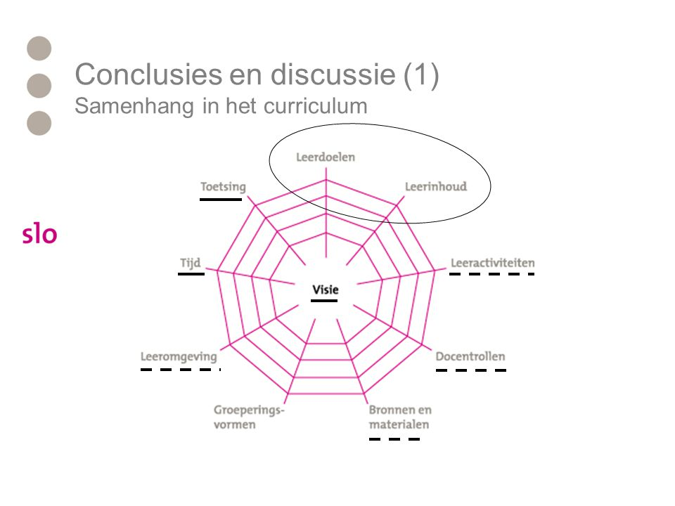 Conclusies en discussie (1) Samenhang in het curriculum