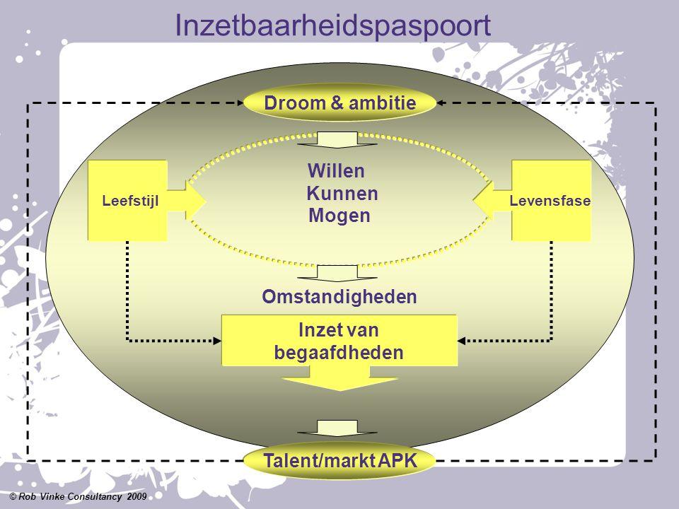 Willen Kunnen Mogen Omstandigheden Resultatenboekwerk © Rob Vinke Consultancy 2009 Leefstijl Levensfase Inzet van begaafdheden Droom & ambitie Talent/