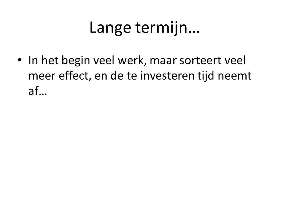 Lange termijn… In het begin veel werk, maar sorteert veel meer effect, en de te investeren tijd neemt af…