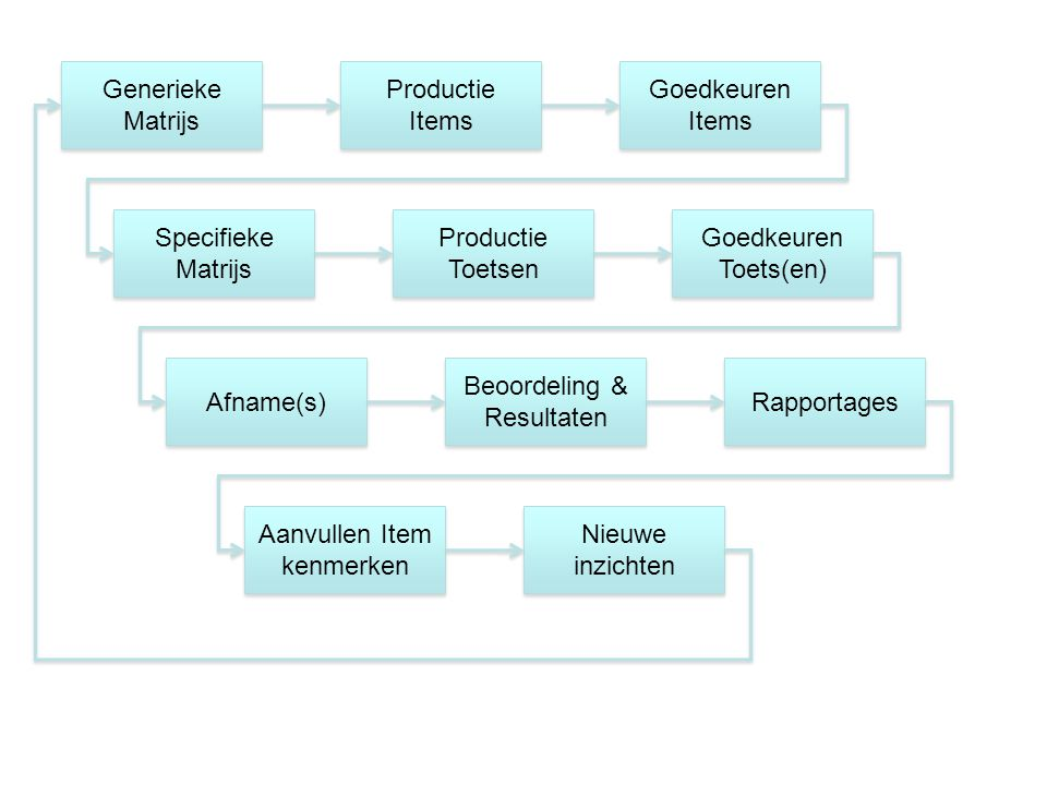 Generieke Matrijs Productie Items Productie Items Goedkeuren Items Goedkeuren Items Productie Toetsen Productie Toetsen Goedkeuren Toets(en) Goedkeuren Toets(en) Specifieke Matrijs Afname(s) Beoordeling & Resultaten Beoordeling & Resultaten Rapportages Aanvullen Item kenmerken Nieuwe inzichten