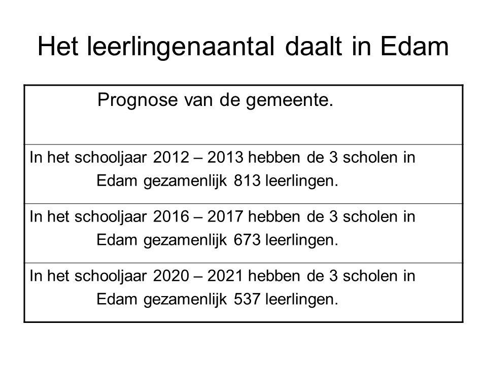 Het leerlingenaantal daalt in Edam Prognose van de gemeente.