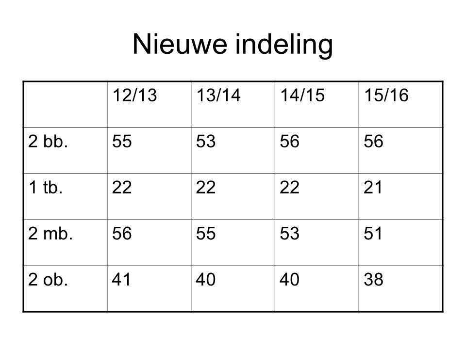 Nieuwe indeling 12/1313/1414/1515/16 2 bb.555356 1 tb.22 21 2 mb.56555351 2 ob.4140 38