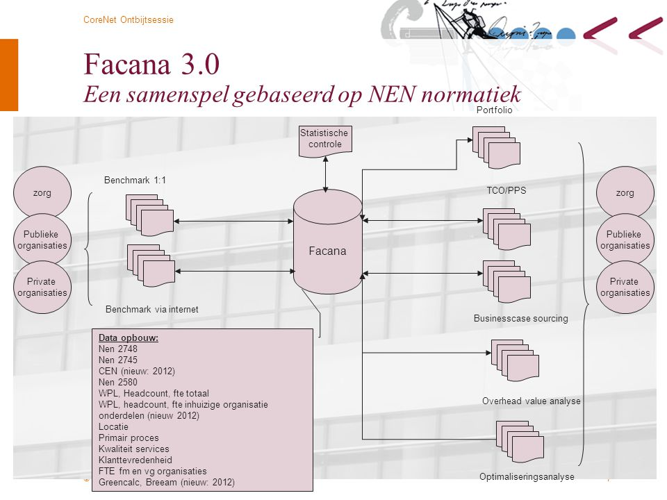© Twynstra Gudde 7-3-2012 CoreNet Ontbijtsessie 7 Facana 3.0 Een samenspel gebaseerd op NEN normatiek Facana Benchmark 1:1 Benchmark via internet Data