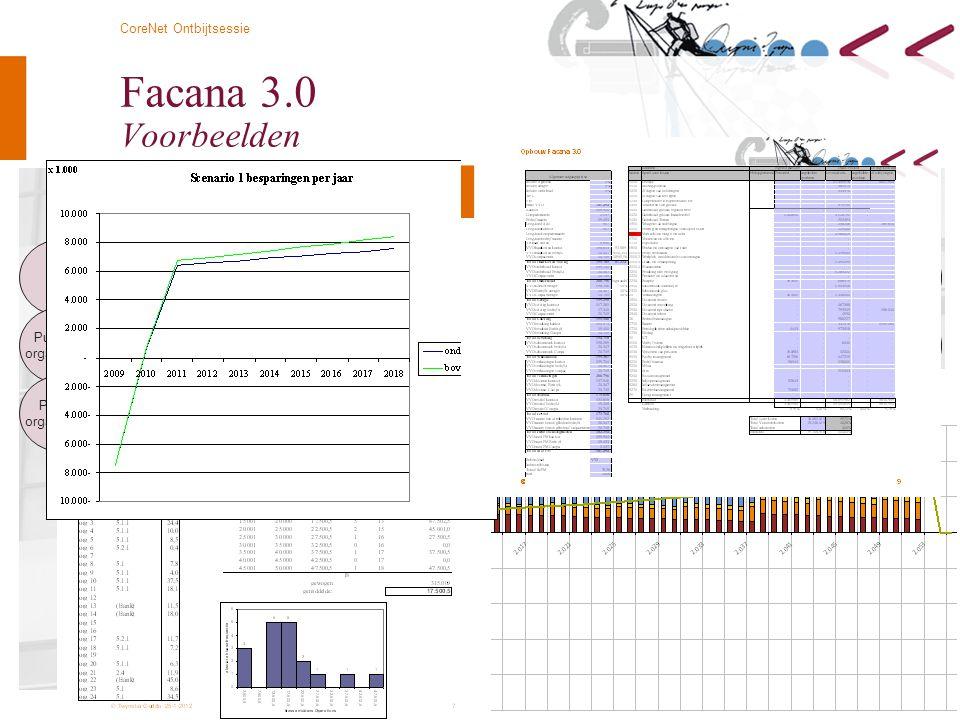 © Twynstra Gudde 7-3-2012 CoreNet Ontbijtsessie 8 Facana 3.0 Voorbeelden Portfolio Facana Benchmark 1:1 Benchmark via internet Data opbouw: Nen 2748 N