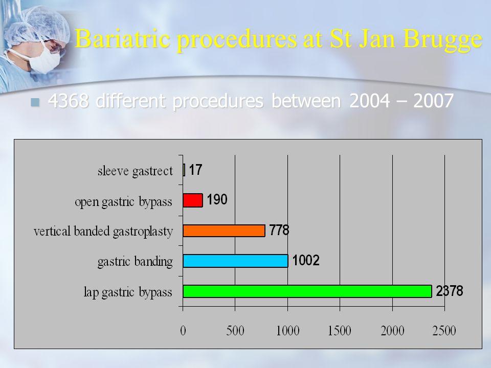 JPM 28 04 2009 LOK Mechelen2 Bariatric procedures at St Jan Brugge 4368 different procedures between 2004 – 2007 4368 different procedures between 2004 – 2007