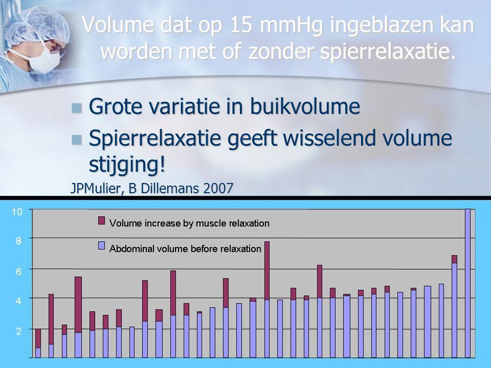JPM 28 04 2009 LOK Mechelen22 Waarom onvoldoende spierrelaxatie geven? Restcurarisatie is zeer beangstigend, slecht ademen post op, lage saturatie, ho