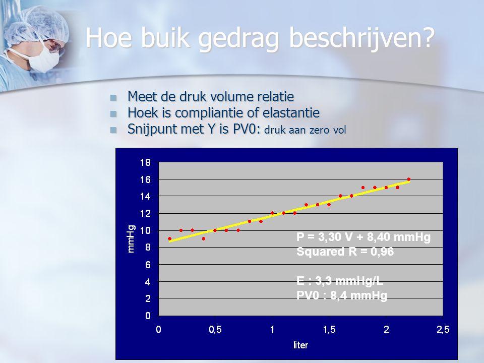JPM 28 04 2009 LOK Mechelen23 Volume dat op 15 mmHg ingeblazen kan worden met of zonder spierrelaxatie. Grote variatie in buikvolume Grote variatie in